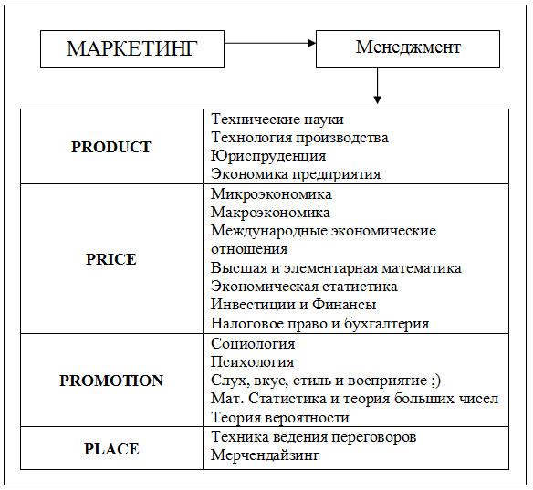 Схема знаний маркетолога