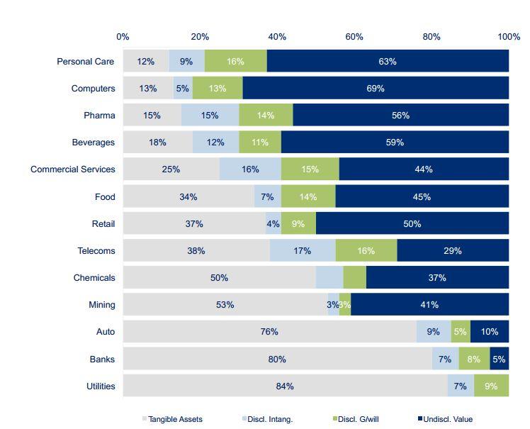 Соотношение материальных и нематериальных активов в разных отрослях
