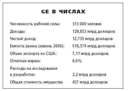Показатели Дженерал Электрик