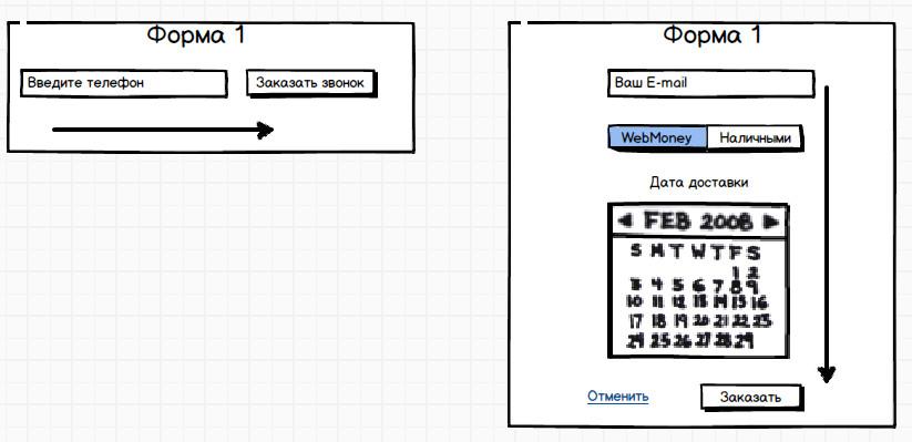 Логика построения страниц и форм