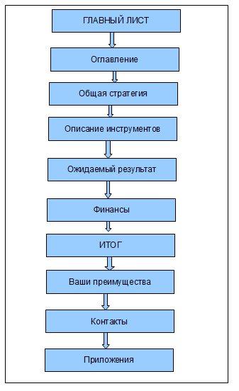 Схема коммерческого предложения