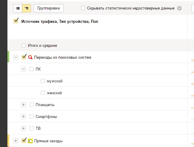 Вложенная группировка в Яндекс.Метрике