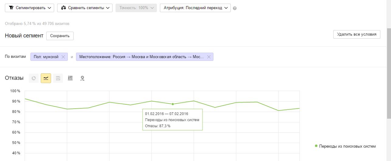 График сегментов в Яндекс.Метрике