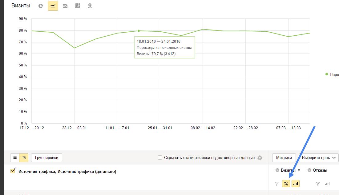 Доля выбранного источника в общем объеме трафика. Яндекс.Метрика