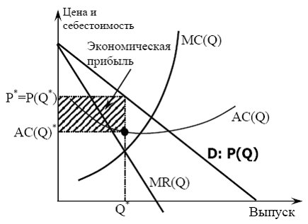 Определение оптимальной цены товара