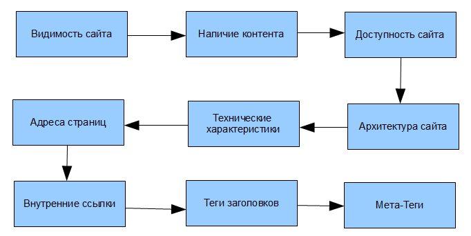 Схема seo-чеклиста
