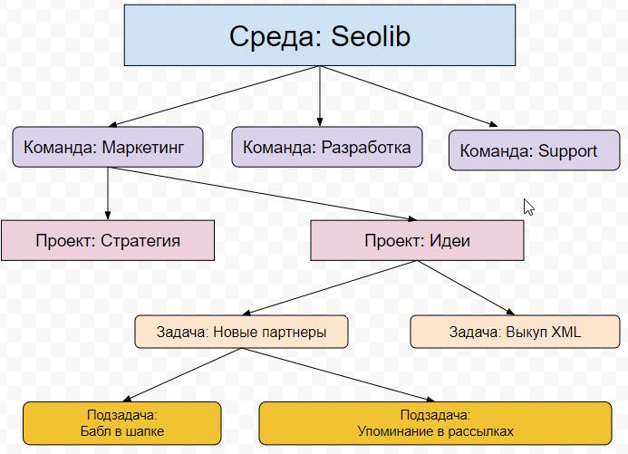 Структура Асаны