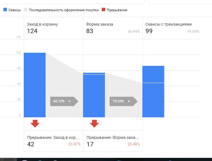 Отчет по этапам оформления покупки в ecommerce