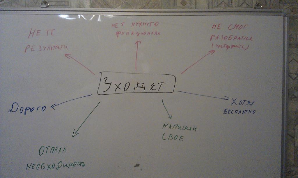 схема продвижения инстаграм