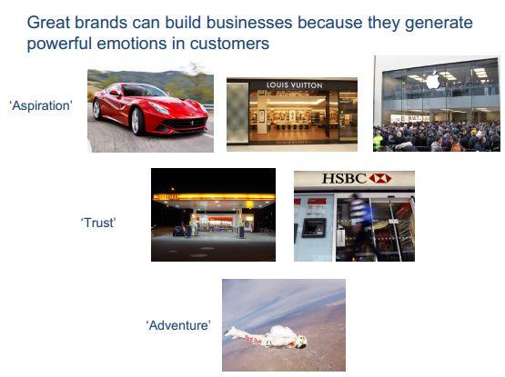 Эмоциональная связь с брендом