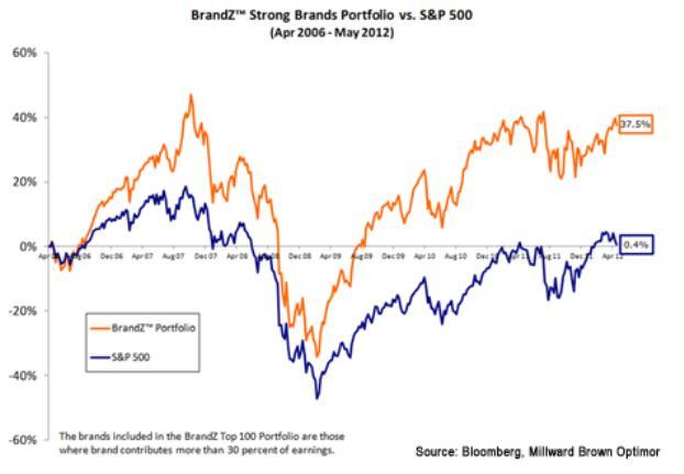 Рост цены акций сильных брендов после кризеса
