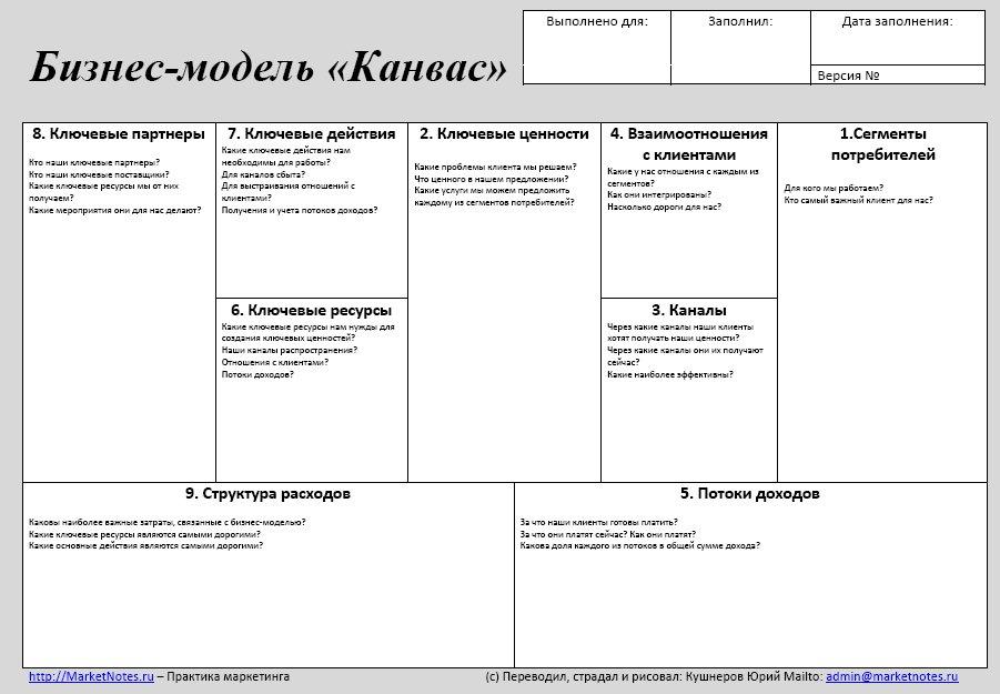Бизнес-модель Канвас