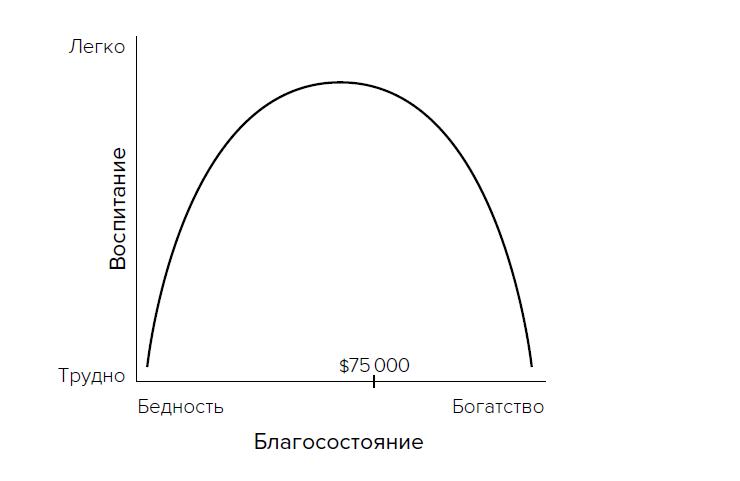 Убывающая U-образная кривая