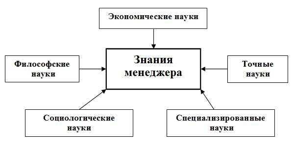 Схема необходимых знаний