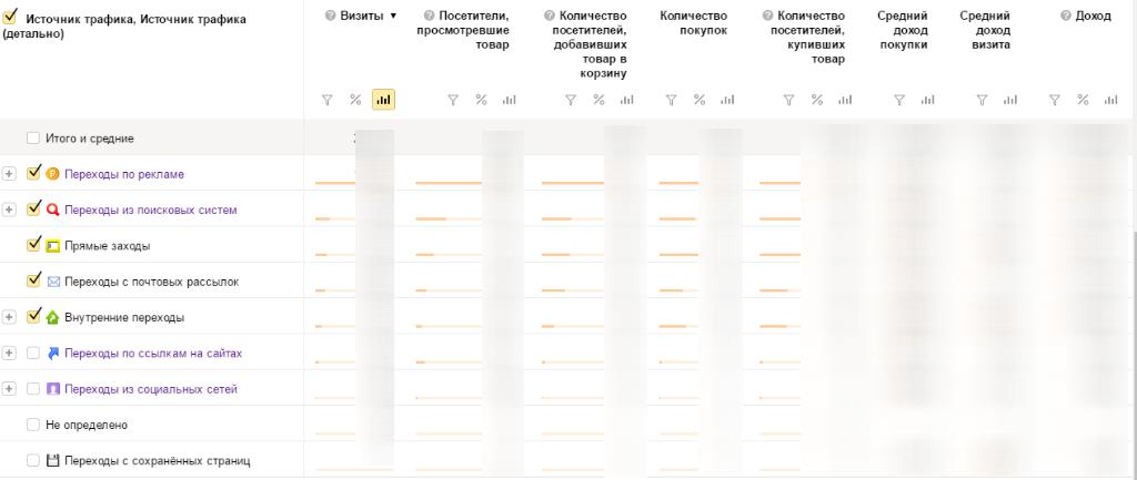 Отчет по электронной коммерции в яндекс.метрике