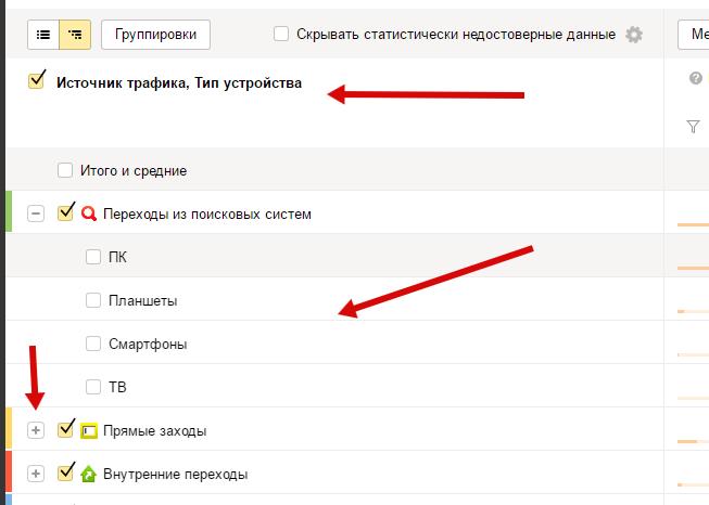 Группировка в Яндекс.Метрике