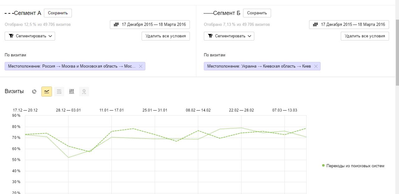 Сравнение сегментов в Яндекс.Метрике