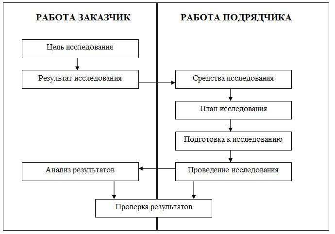 Маркетинговые исследования - этапы подготовки