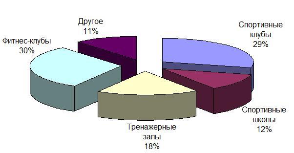 Обзор спортивных заведений Одессы