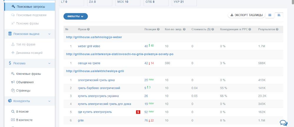 Распределение ключевых слов по страницам в Prodvigator