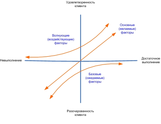 Модель кано: управление качеством