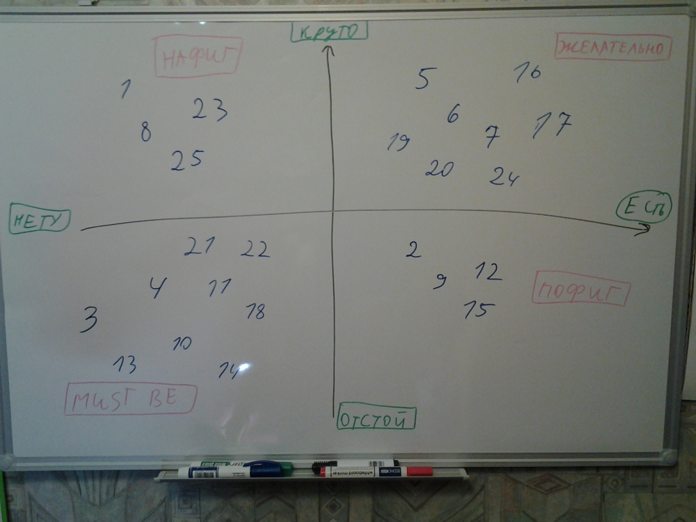 Распределение функций по методу Кано
