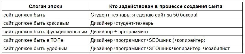 Схема развития юзабилити