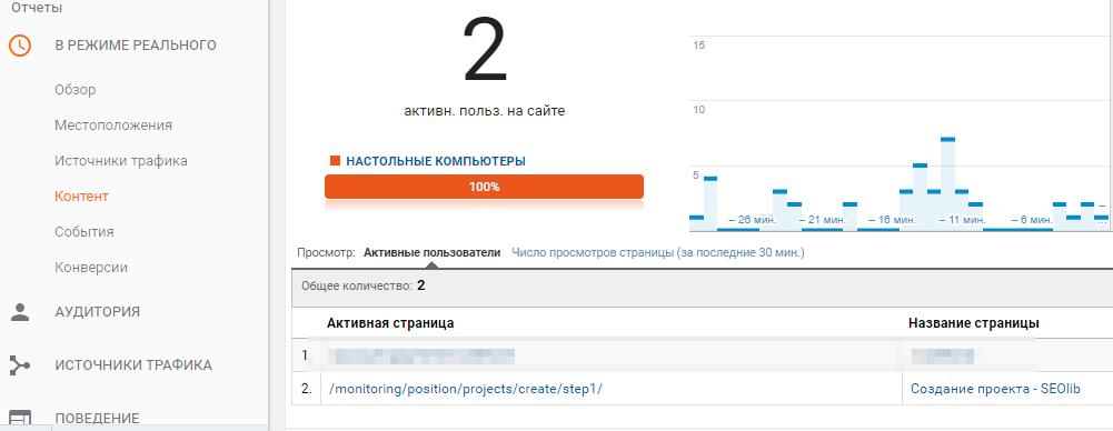 Пример отчета в Google.Analytics