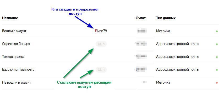 Доступы в аудитории Яндекса